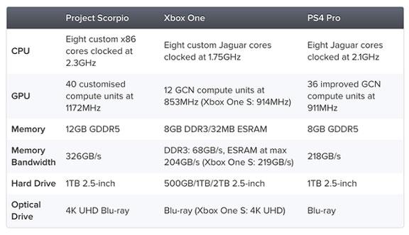 Spesifikasi XBox One X.
